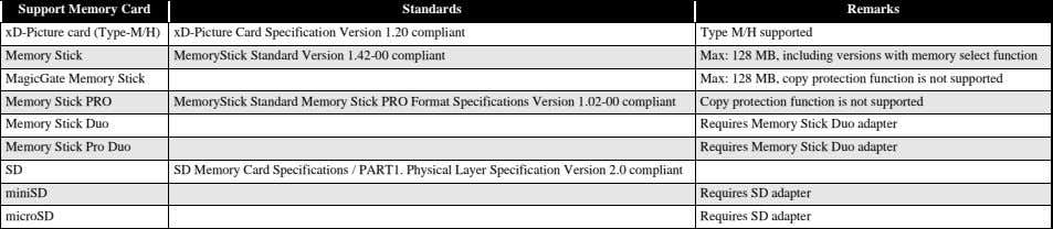 MultiMediaCard System Specif ications Version 4.1 compliant 2 CF Type II Compact Flash CF+ and CompactFlash