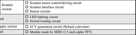 Circuit Board Description   Oscillation circuit (48MHz ± 100 ppm) SSCG setting circuit   ASIC