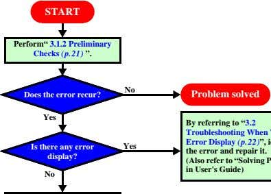 "START Perform"" 3.1.2 Preliminary Checks (p.21) "". No Does the error recur? Problem solved Yes"