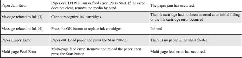 Press the start button to feed paper correctly. Re-set paper and press the start button to