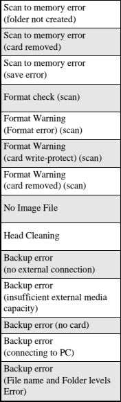 Insert a memory card with Write- Protect canceled and try again. Insert media and try