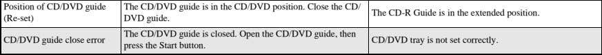 Op en the CD/DVD guide, then press the Start button. CD/DVD tray is not set correctly.