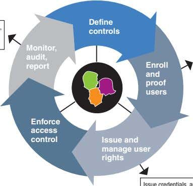 Define controls Monitor, audit, report Enroll and proof users Enforce access control Issue and manage