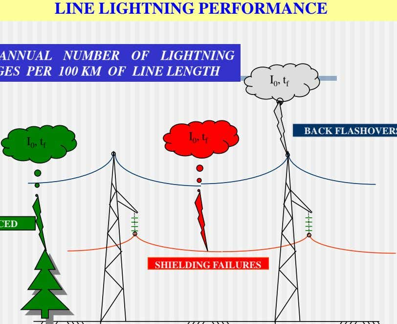 LINE LIGHTNING PERFORMANCE I 0 , t f I 0 , t f I 0
