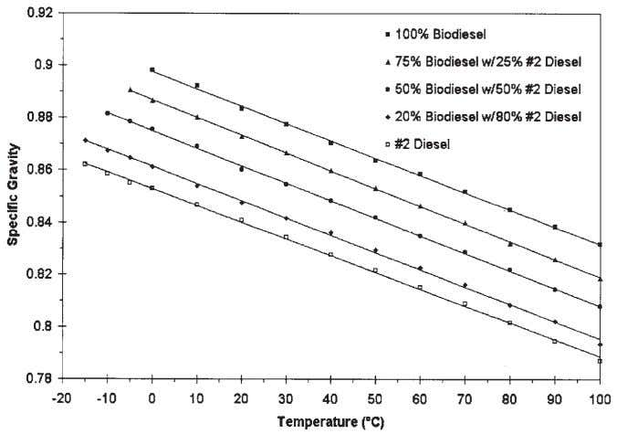 and its blends with the behavior of petroleum products. FIG. 1. Specific gravity of biodiesel and