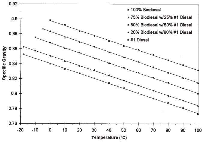 SPECIFIC GRAVITY OF BIODIESEL AND BLENDS 117 FIG. 2. Specific gravity of biodiesel and its blends