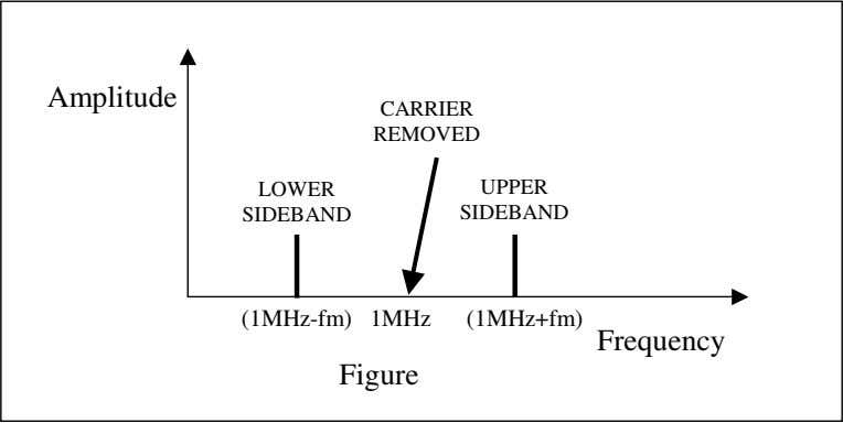 Amplitude CARRIER REMOVED LOWER UPPER SIDEBAND SIDEBAND (1MHz-fm) 1MHz (1MHz+fm) Frequency Figure