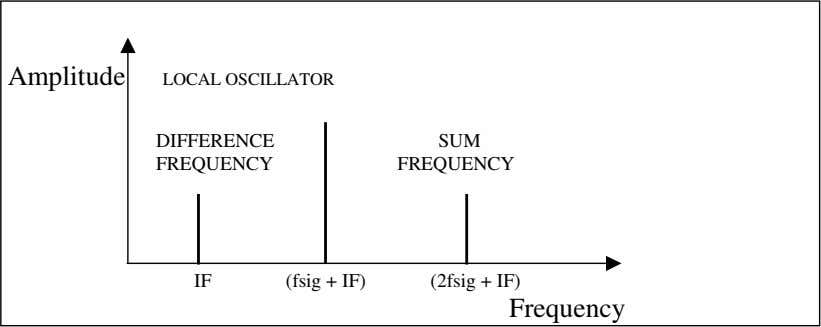 Amplitude LOCAL OSCILLATOR DIFFERENCE SUM FREQUENCY FREQUENCY IF (fsig + IF) (2fsig + IF) Frequency