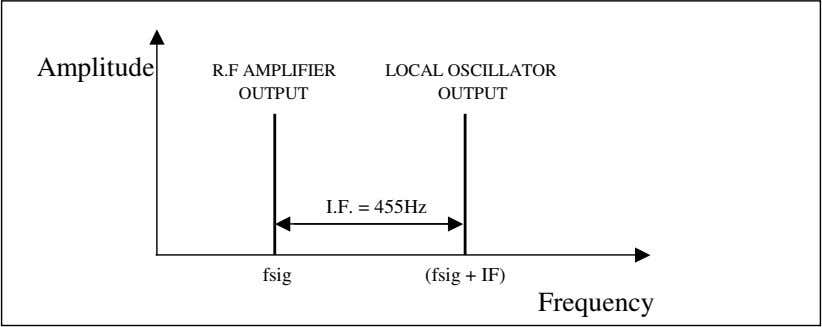 Amplitude R.F AMPLIFIER OUTPUT LOCAL OSCILLATOR OUTPUT I.F. = 455Hz fsig (fsig + IF) Frequency