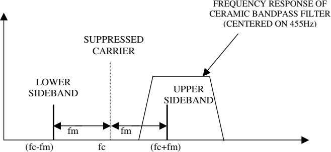 FREQUENCY RESPONSE OF CERAMIC BANDPASS FILTER (CENTERED ON 455Hz) SUPPRESSED CARRIER LOWER UPPER SIDEBAND SIDEBAND