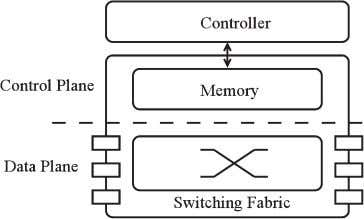 via various transmission media, including co pper wires, Fig. 3. Switching Device Model in SDN: a