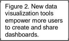 Figure 2. New data visualization tools empower more users to create and share dashboards.