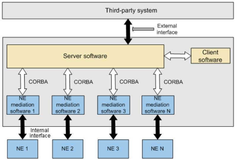 version. Figure 2-2 Software structure of the M2000 system 2.4 External Interfaces To interconnect with external