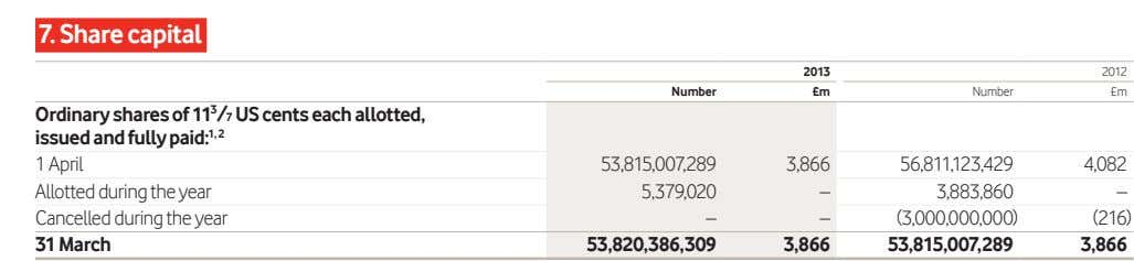 7. Share capital 2013 2012 Number £m Number £m Ordinary shares of 11 3 /7