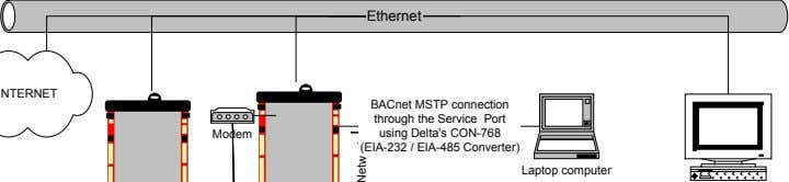 enteliWEB™ provide additional means to access a network. Ethernet BACnet MSTP connection through the Service Port