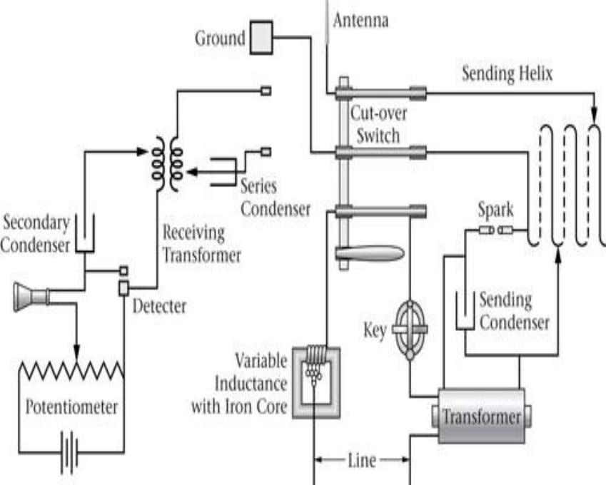 signal is the EM noise produced by the spark gap discharge. The transmitter signal propagates through
