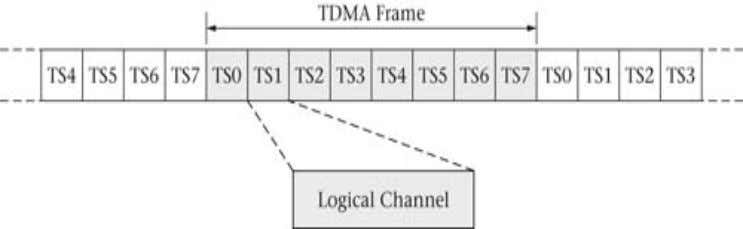 a varying number of logical channels between the MS and BTS. GSM Channel Concept – Logical