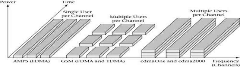 specifications and is now known commercially as cdmaOne. 2. Explain CDMA spectrum spreading operation (Dec 2011)