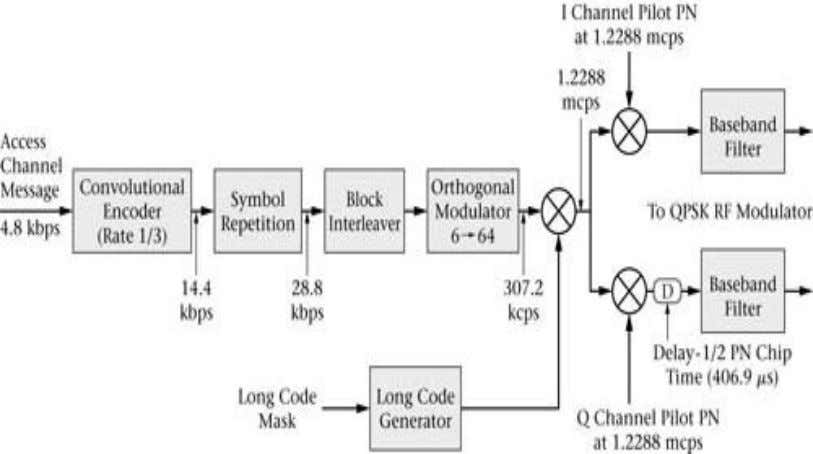 marks) 4. Describe CDMA reverse traffic channel with neat diagram (Dec 2010)(10 marks) Department of ECE/SJBIT