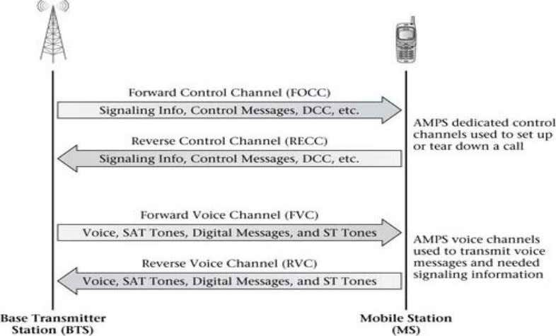 using various control messages. (Dec 2010 ) (10marks) 8. Explain the AMPS network operations for a
