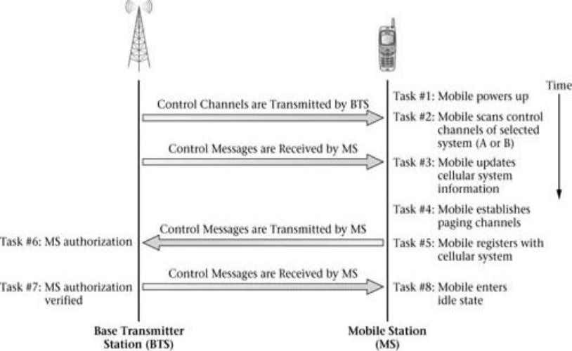 Explain the AMPS network operations for a mobile originated call (June2010) (10marks) Department of ECE/SJBIT Page