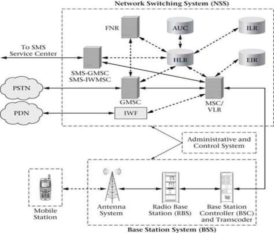 air interface) 3.Network switching system (provides interface to the PSTN and PDN ) Department of ECE/SJBIT
