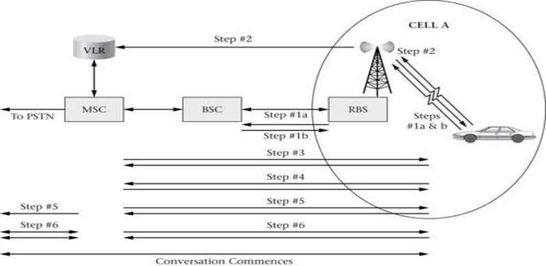 call operations in a cellular network with neat diagram (Dec 2011) (10 marks) Department of ECE/SJBIT