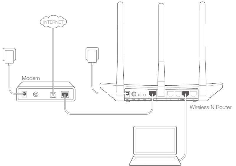 TL-WR940N/TL-WR941ND 450Mbps Wireless N Router Figure 2-1 Hardware Installation 7