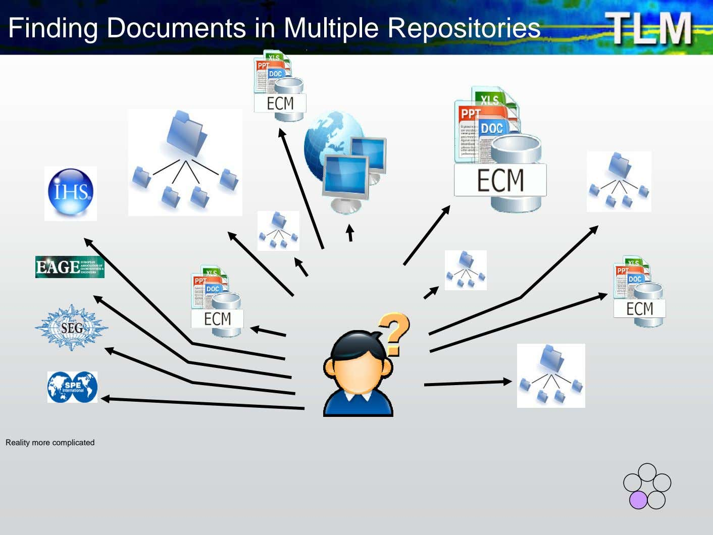 Finding Documents in Multiple Repositories Reality more complicated