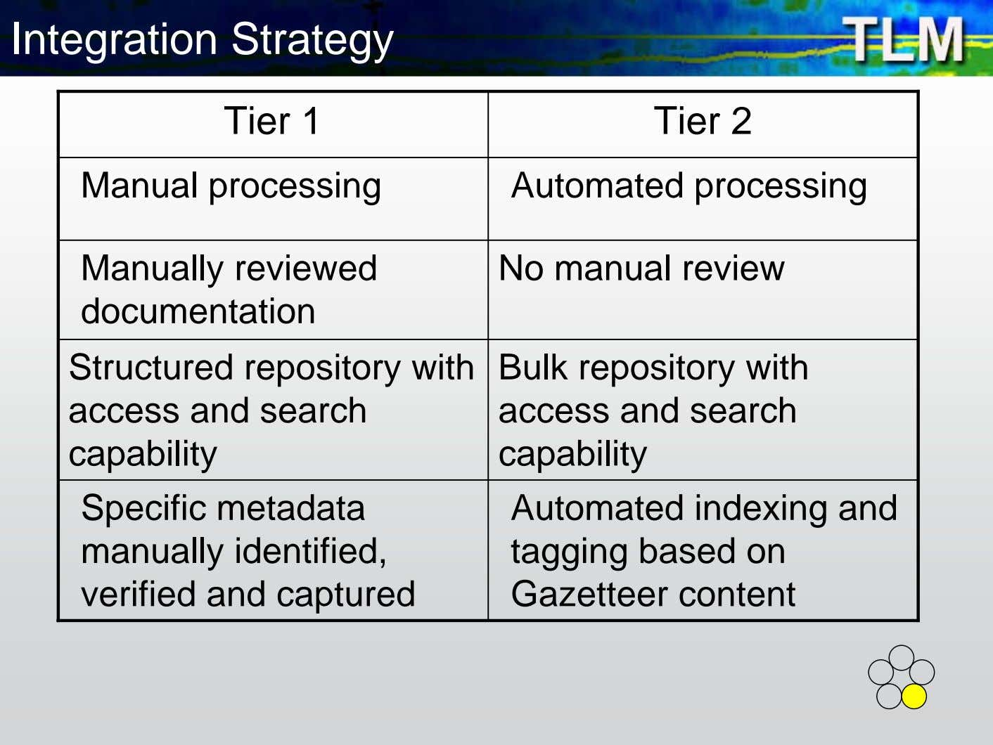 Integration Strategy Tier 1 Tier 2 Manual processing Automated processing Manually reviewed documentation No manual