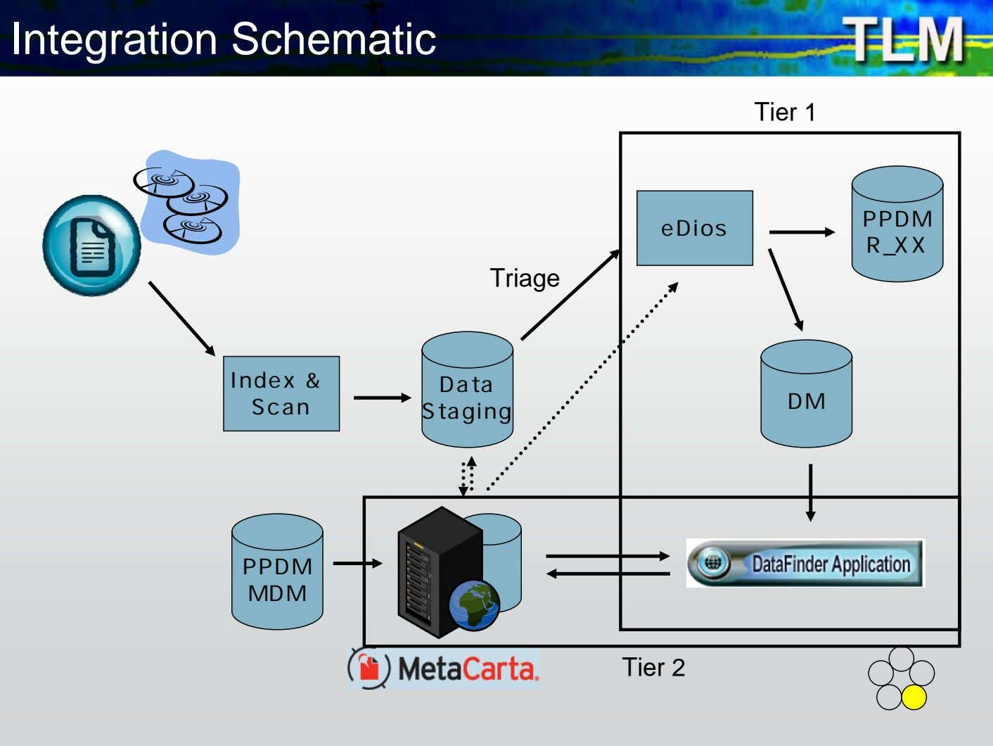 Integration Schematic Tier 1 PPDM eDios R_XX Triage Index & Data DM Scan Staging PPDM