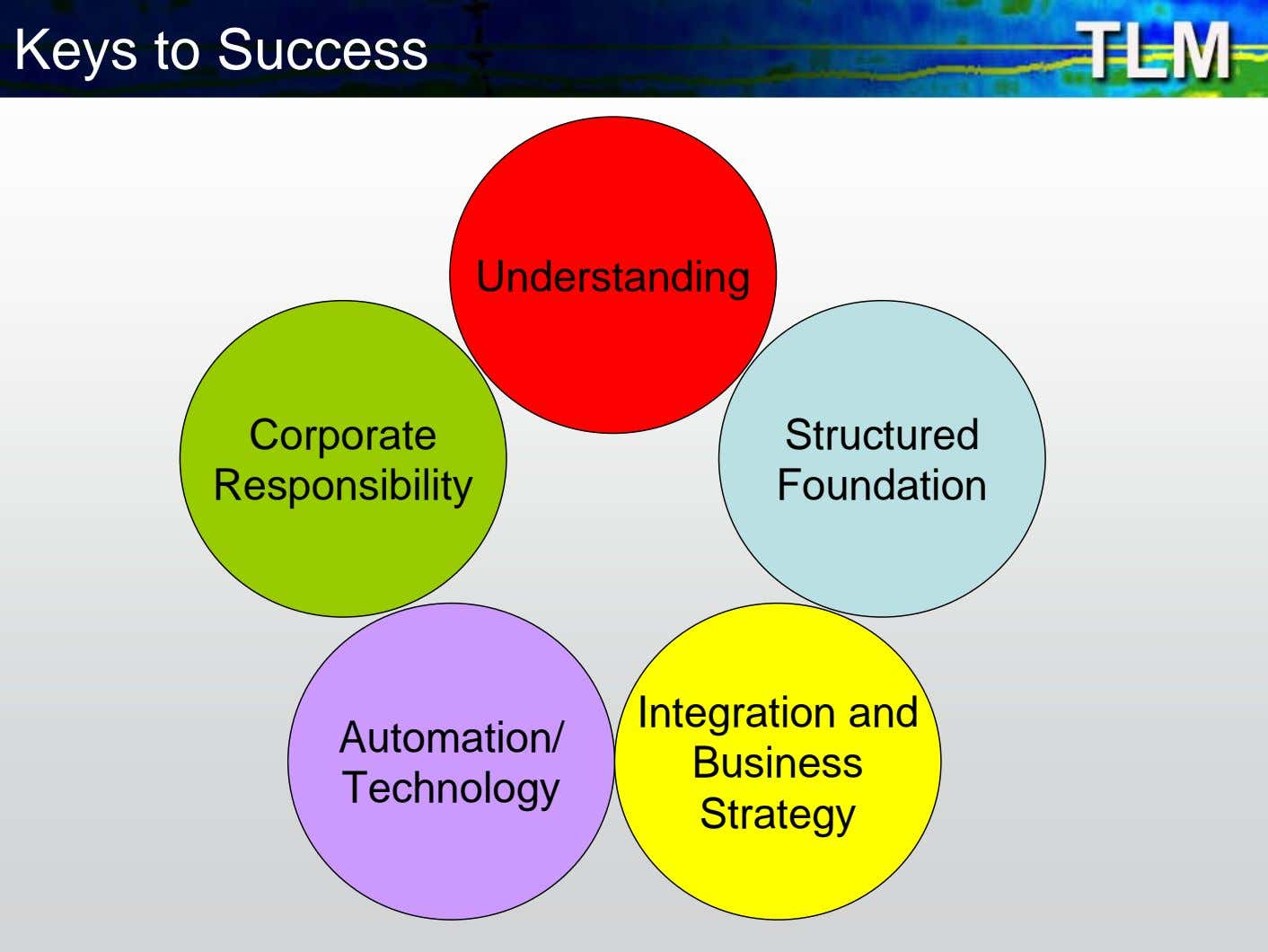 Keys to Success Understanding Corporate Structured Responsibility Foundation Automation/ Technology Integration