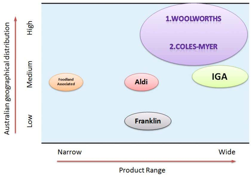 4.0 COMPETITOR ANALYSIS As illustrated Woolworths and Coles-Myer has more than 2/3 of the total market