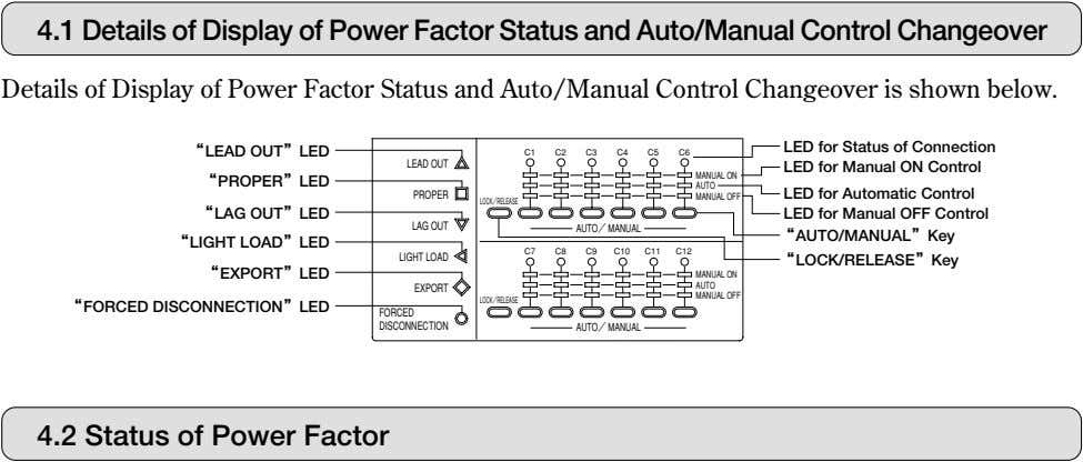 4.1 Details of Display of Power Factor Status and Auto/Manual Control Changeover Details of Display