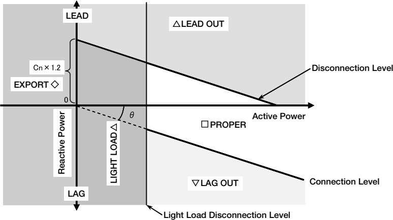LEAD LEAD OUT Disconnection Level EXPORT Active Power PROPER LAG OUT Connection Level LAG Light