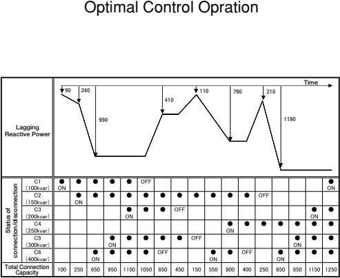 Optimal Control Opration Time 90 240 110 790 210 410 1190 990