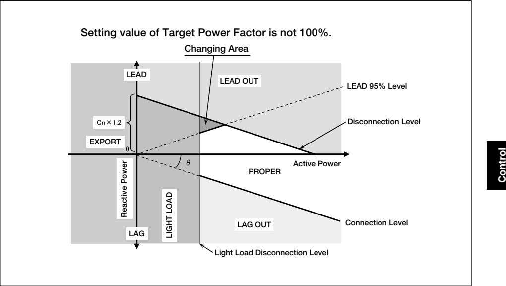 Setting value of Target Power Factor is not 100%. Changing Area LEAD LEAD OUT LEAD
