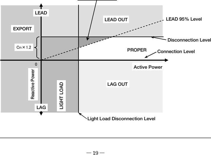 LEAD LEAD OUT LEAD 95% Level EXPORT Disconnection Level PROPER Connection Level Active Power LAG