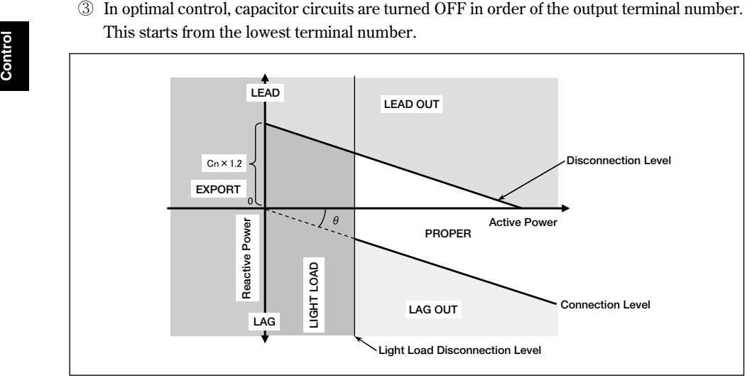 ③ In optimal control, capacitor circuits are turned OFF in order of the output terminal
