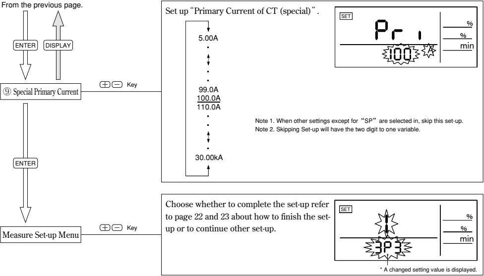 "From the previous page. Set up""Primary Current of CT (special)"". 5.00A ENTER DISPLAY + -"