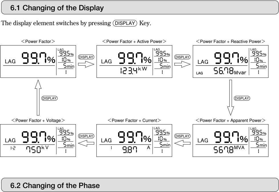 6.1 Changing of the Display The display element switches by pressing DISPLAY Key. <Power Factor>