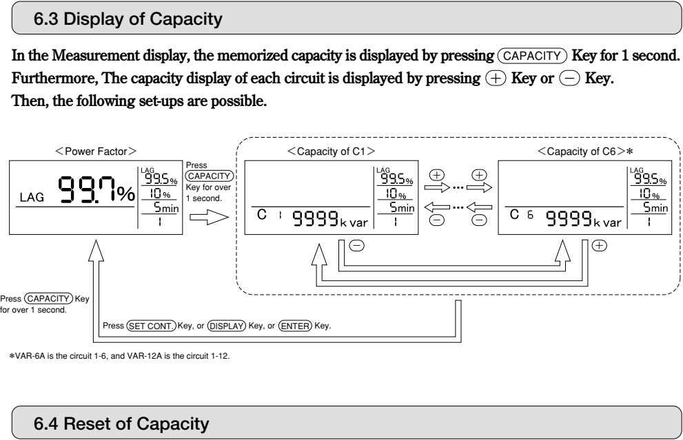 6.3 Display of Capacity In the Measurement display, the memorized capacity is displayed by pressing