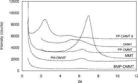 also determined in the loss modulus curves. VELASCO ET AL. Figure 1 Comparative WAXS spectra of