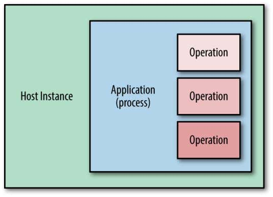 vice may allow both the retrieval and updating of resources. Figure 1-1. Traditional server-side software deployment