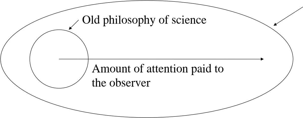 Old philosophy of science Amount of attention paid to the observer