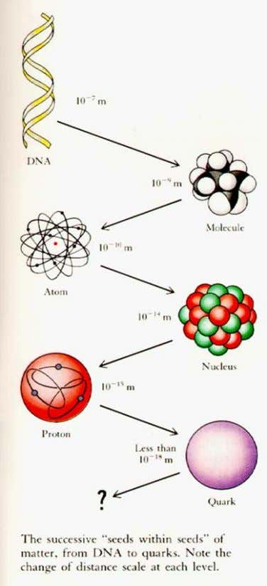 Scientific Worldview: the Structure of Matter 112