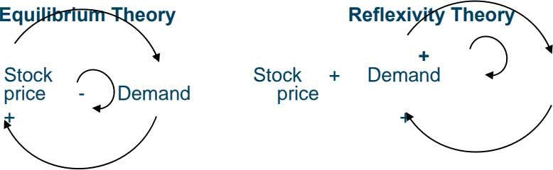 Equilibrium Theory Reflexivity Theory + Stock Stock + Demand price - Demand price