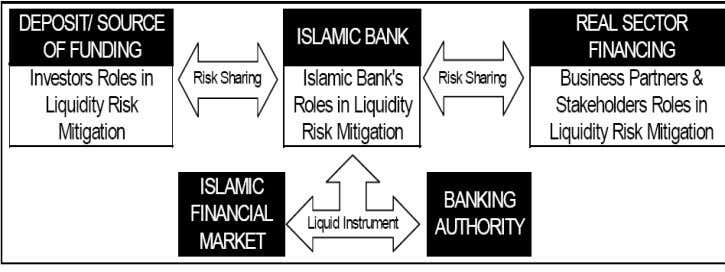 Figure 4. Risk Sharing in Islamic Banks Source: (Khan, 2000) Risk Mitigation in Islamic banks Understanding