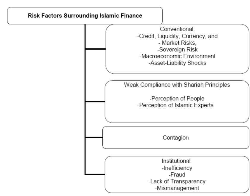 Figure 5. Risk factors surrounding Islamic banks Source: (Yavari, 2008) The major steps employed in management