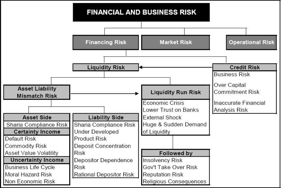 Types of Risks Facing Islamic Institutions According to Figure 6, the main financial and business risks